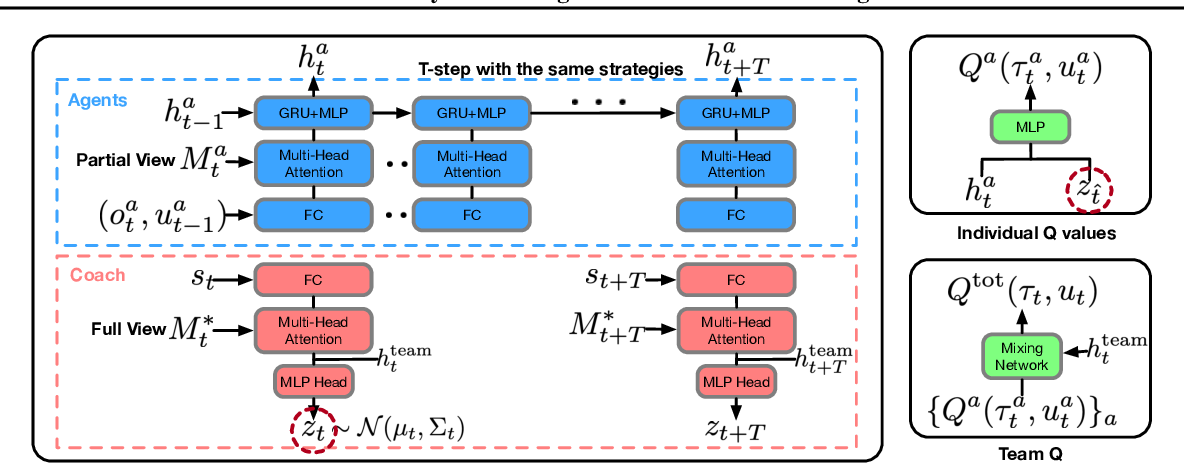 Figure 3 for Coach-Player Multi-Agent Reinforcement Learning for Dynamic Team Composition