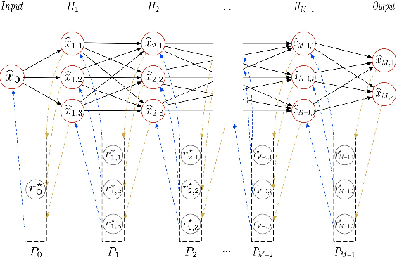 Figure 1 for Layerwise Perturbation-Based Adversarial Training for Hard Drive Health Degree Prediction