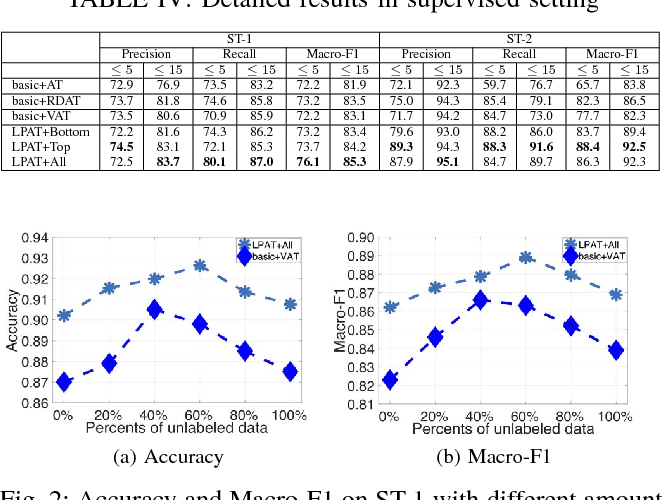 Figure 2 for Layerwise Perturbation-Based Adversarial Training for Hard Drive Health Degree Prediction