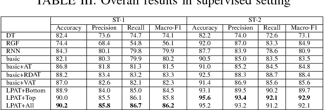 Figure 4 for Layerwise Perturbation-Based Adversarial Training for Hard Drive Health Degree Prediction