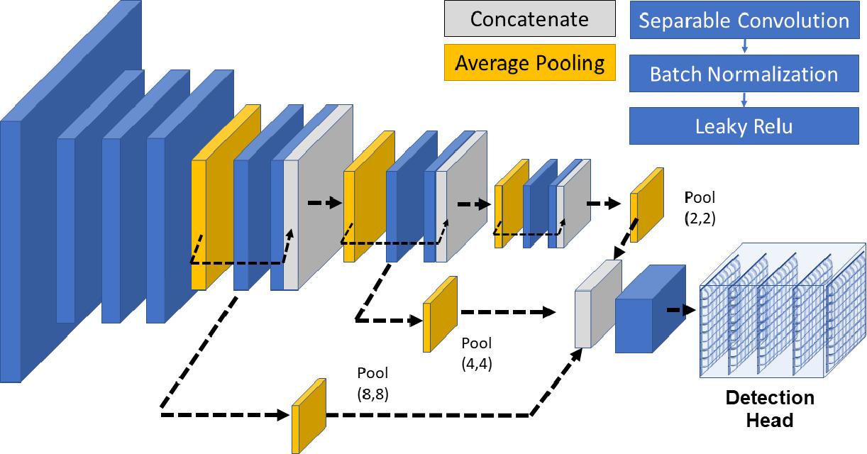 Figure 1 for YOLOpeds: Efficient Real-Time Single-Shot Pedestrian Detection for Smart Camera Applications