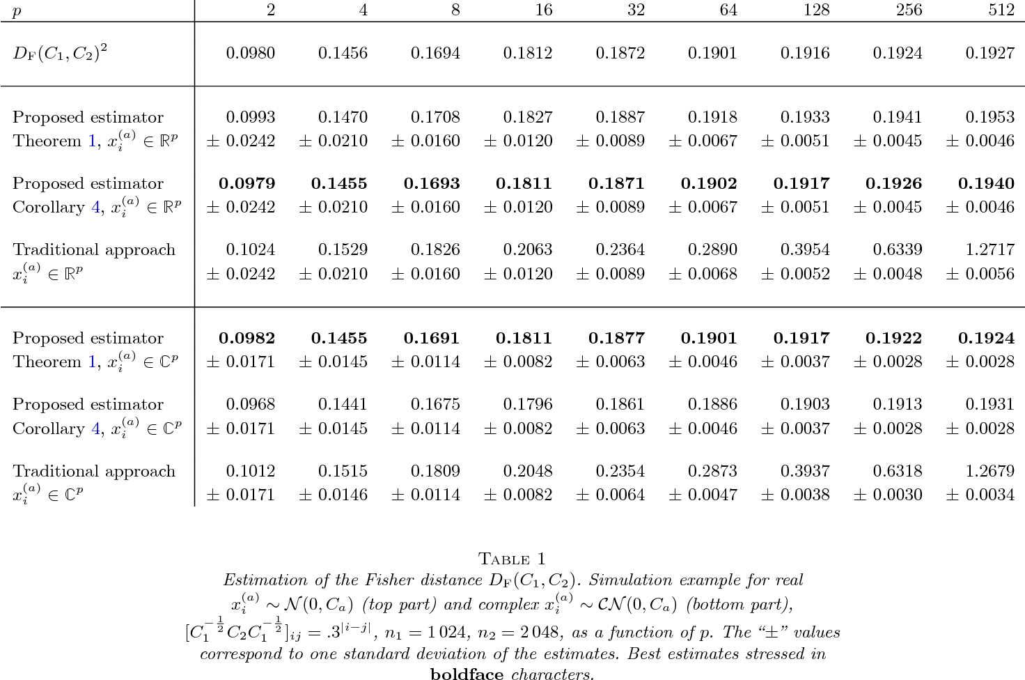 Figure 1 for Random matrix-improved estimation of covariance matrix distances