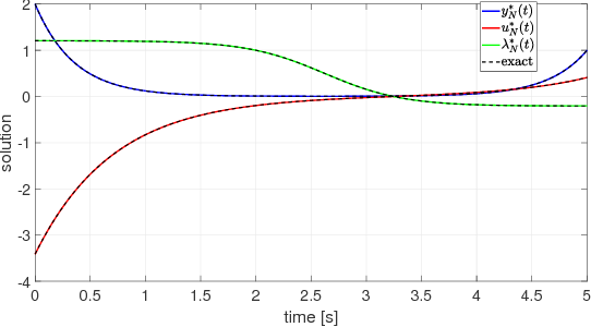 Figure 4 for Bernstein approximation of optimal control problems