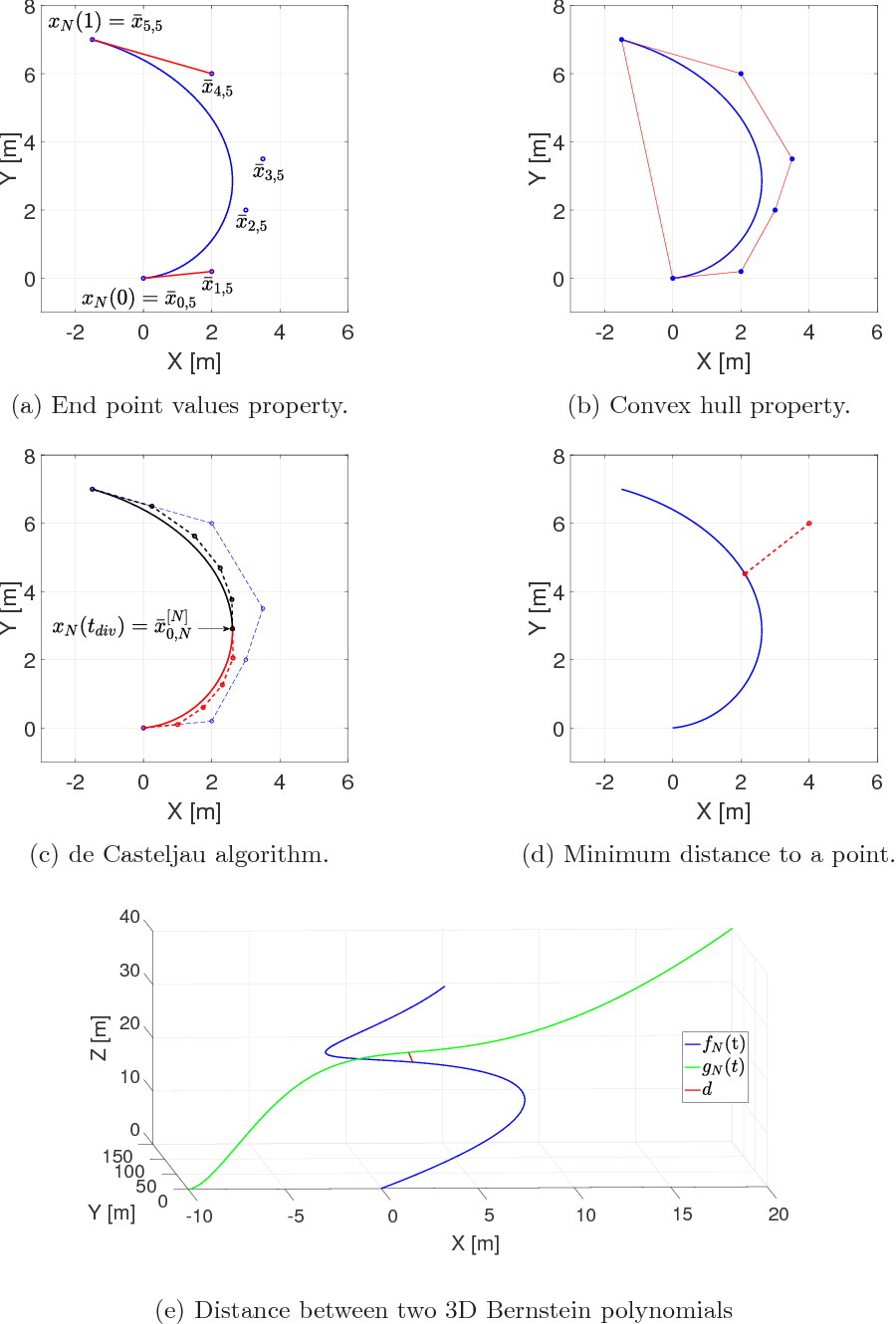 Figure 1 for Bernstein approximation of optimal control problems