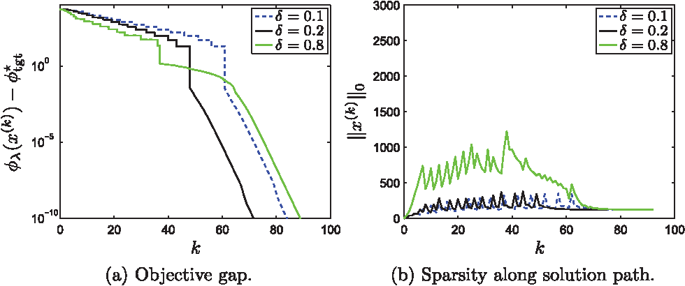 Figure 2 for A Proximal-Gradient Homotopy Method for the Sparse Least-Squares Problem