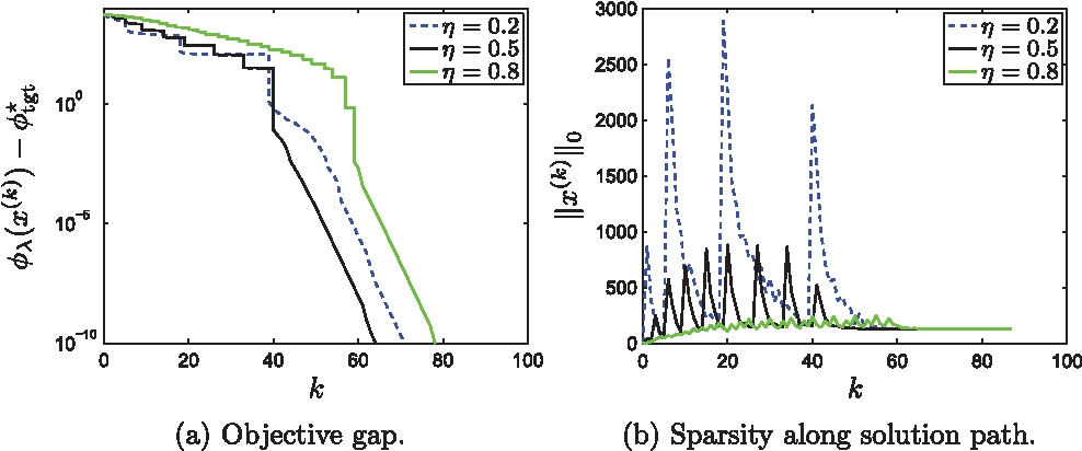 Figure 3 for A Proximal-Gradient Homotopy Method for the Sparse Least-Squares Problem