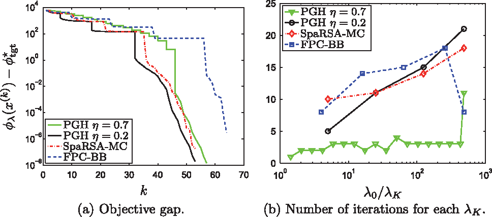 Figure 4 for A Proximal-Gradient Homotopy Method for the Sparse Least-Squares Problem