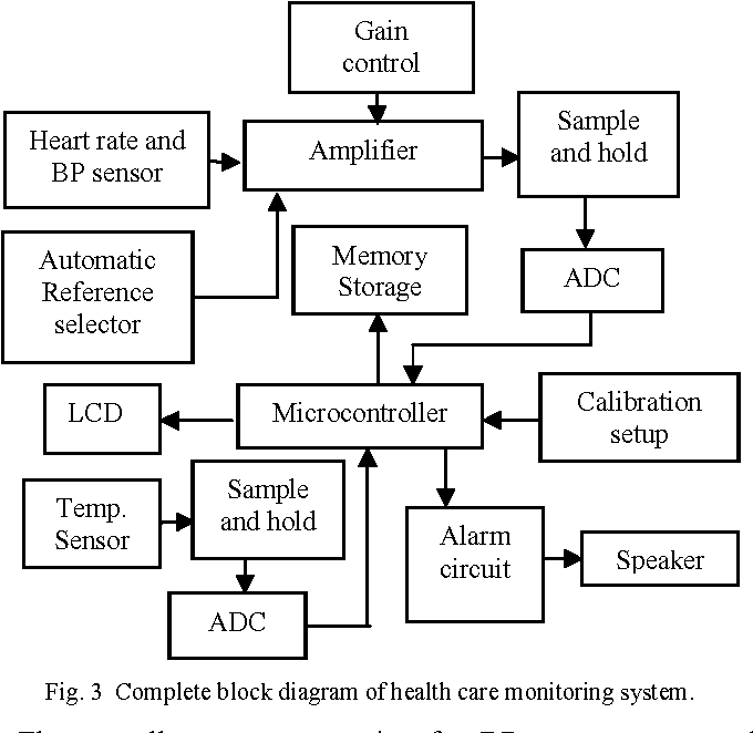 Figure 3 from microcontroller based health care monitoring system 3 complete block diagram of health care monitoring system ccuart Images