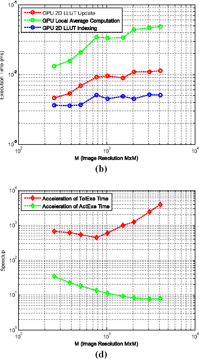 Figure 9 from Real-time implementation of an adaptive
