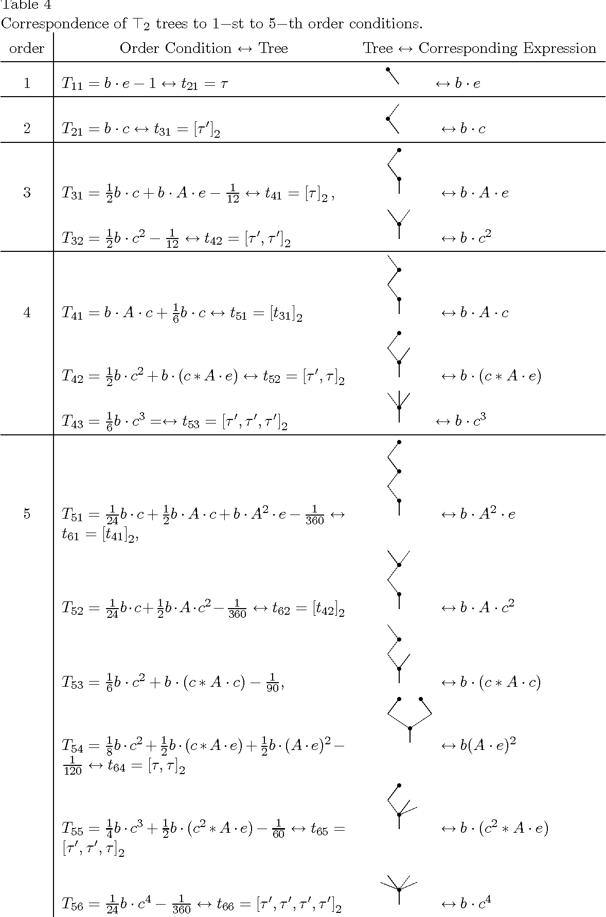 Symbolic Derivation Of Order Conditions For Hybrid Numerov Type
