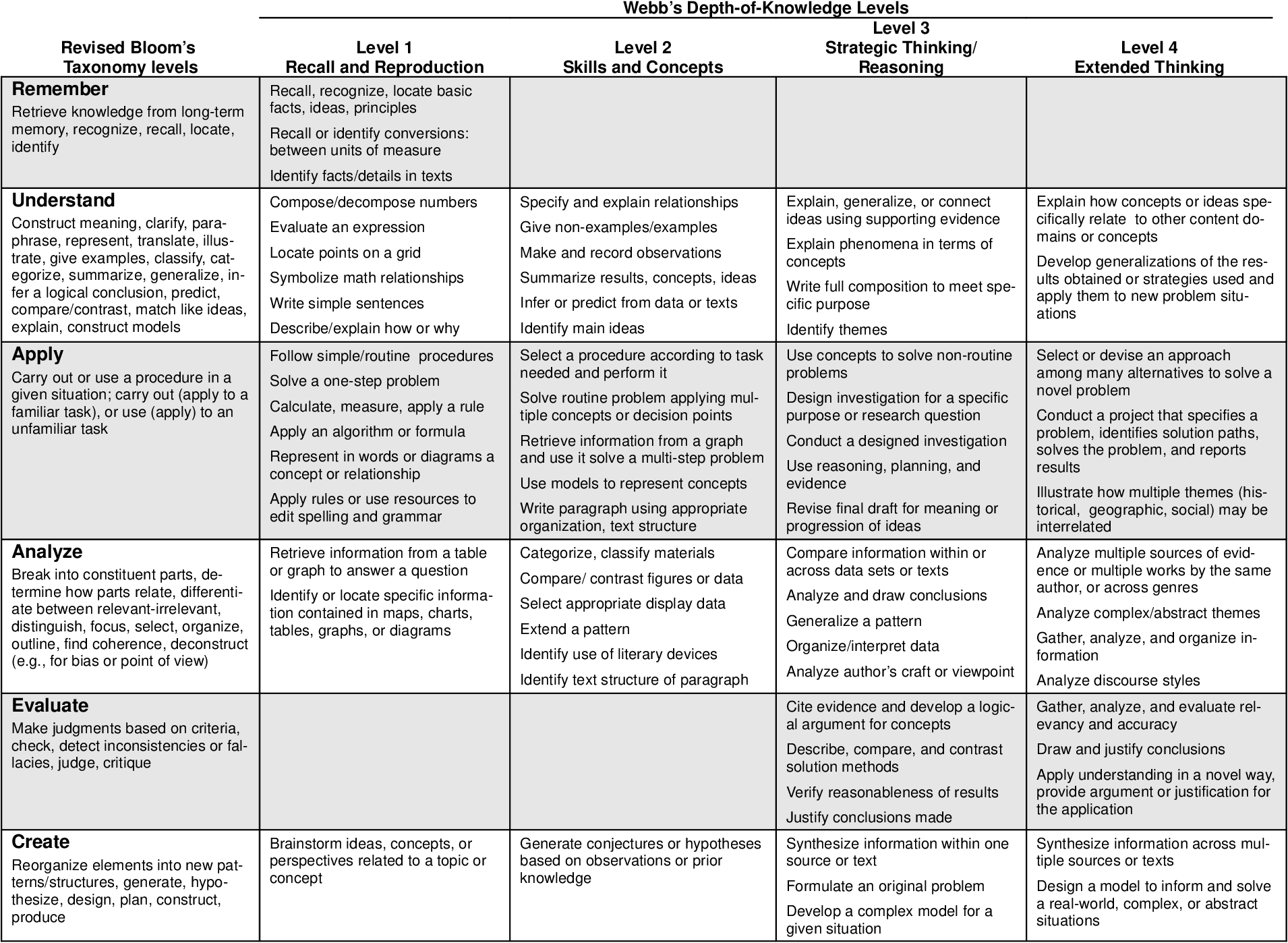 Having A Hard Time Focusing Research Identifies Complex Of >> Table 3 From Cognitive Rigor Blending The Strengths Of Bloom S
