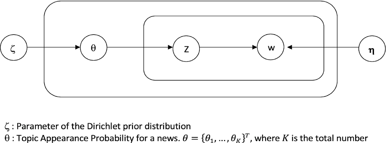 Figure 1 for Concentrated Document Topic Model