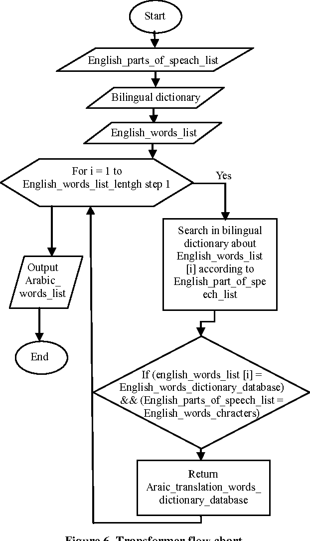 PDF] An English-to-Arabic Prototype Machine Translator for