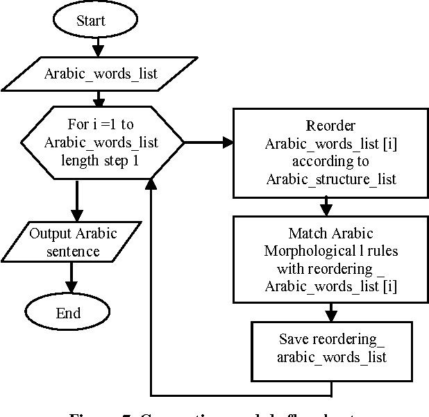 Figure 7 from An English-to-Arabic Prototype Machine Translator for