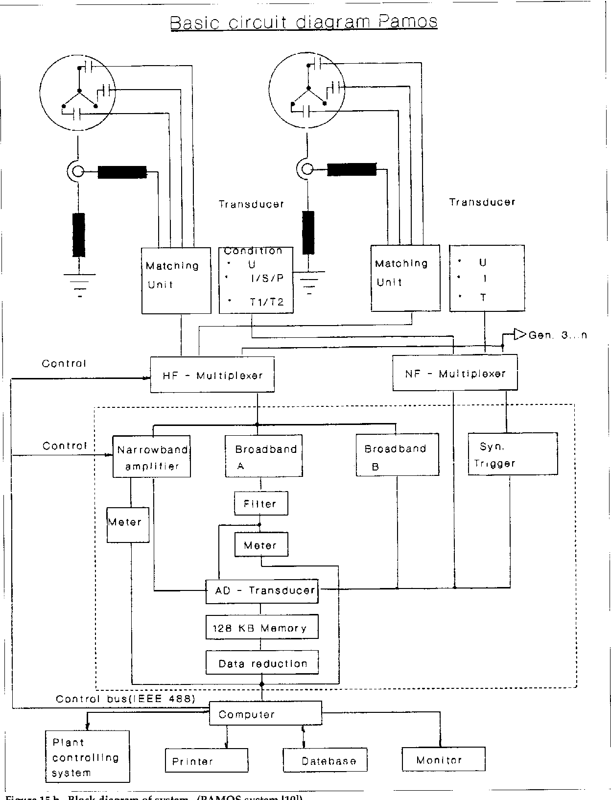Figure 15 From Partial Discharges Xii Discharge Detection 51 Circuit Diagram Of A Transformer 15b Block System Pamos 1101