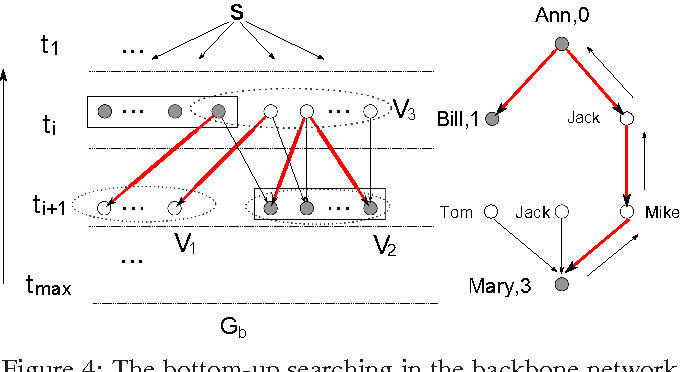 Figure 3 for Inferring the Underlying Structure of Information Cascades