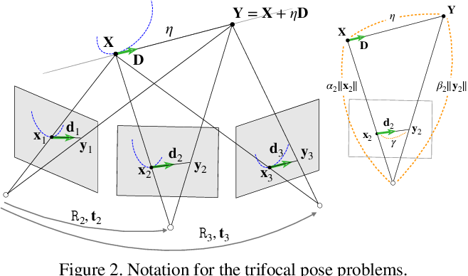 Figure 3 for Trifocal Relative Pose from Lines at Points and its Efficient Solution