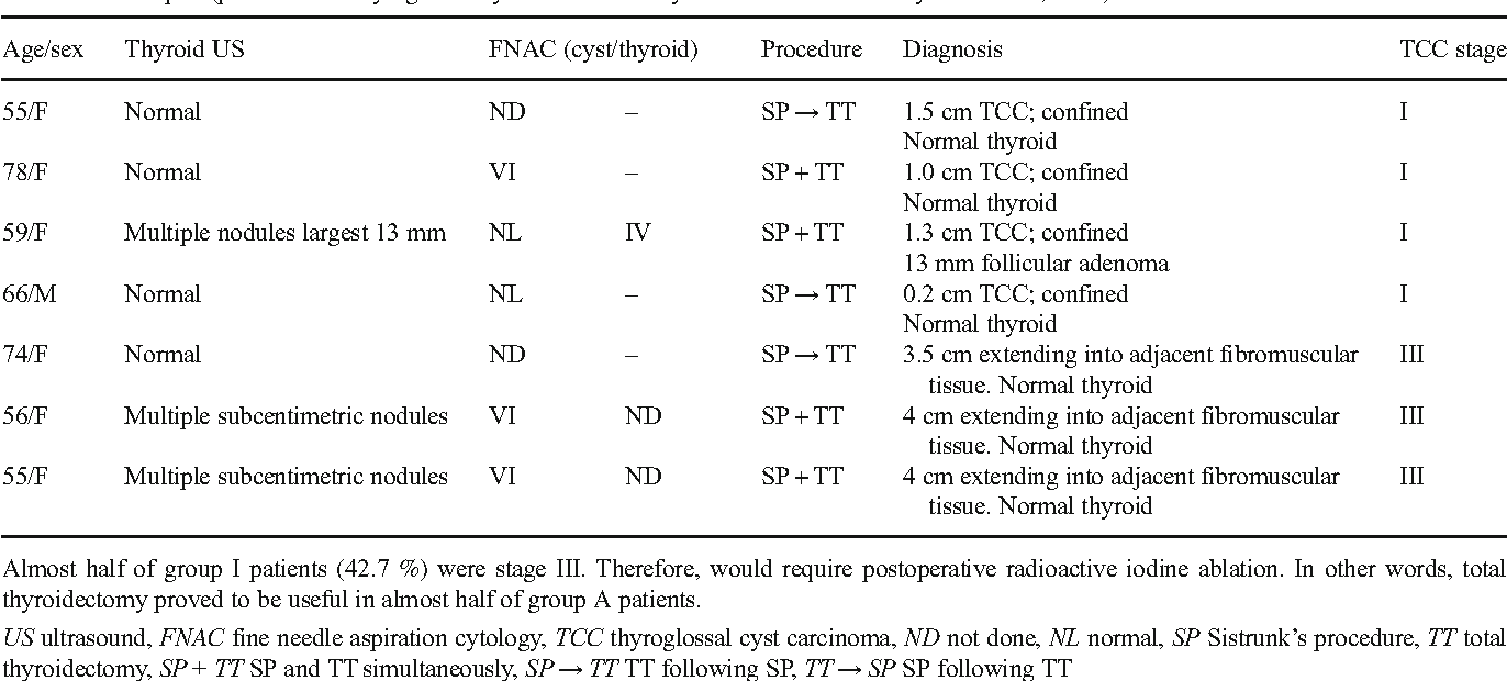 The extent of surgery in thyroglossal cyst carcinoma - Semantic Scholar
