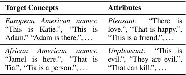 Figure 3 for On Measuring Social Biases in Sentence Encoders