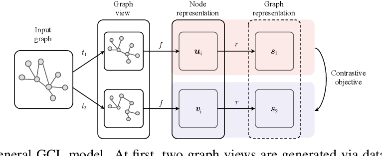 Figure 1 for An Empirical Study of Graph Contrastive Learning