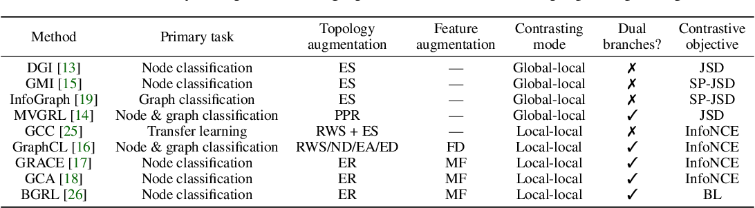Figure 2 for An Empirical Study of Graph Contrastive Learning