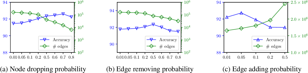 Figure 4 for An Empirical Study of Graph Contrastive Learning