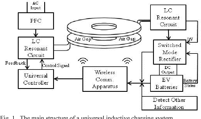 A study of designing a universal inductive charger for Electric