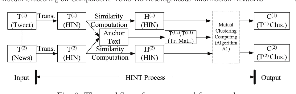 Figure 3 for Mutual Clustering on Comparative Texts via Heterogeneous Information Networks