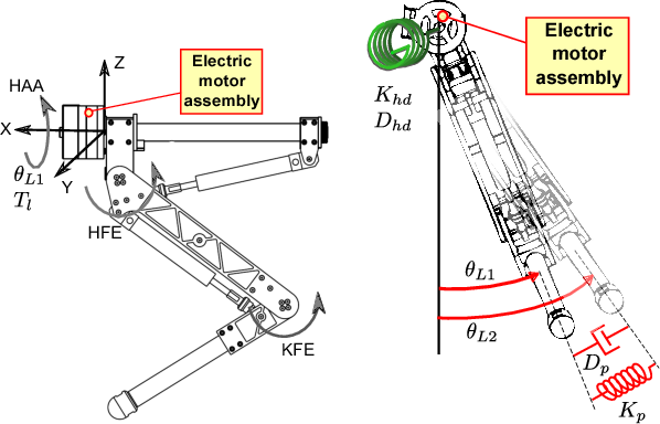 Figure 3 for Robot Impedance Control and Passivity Analysis with Inner Torque and Velocity Feedback Loops
