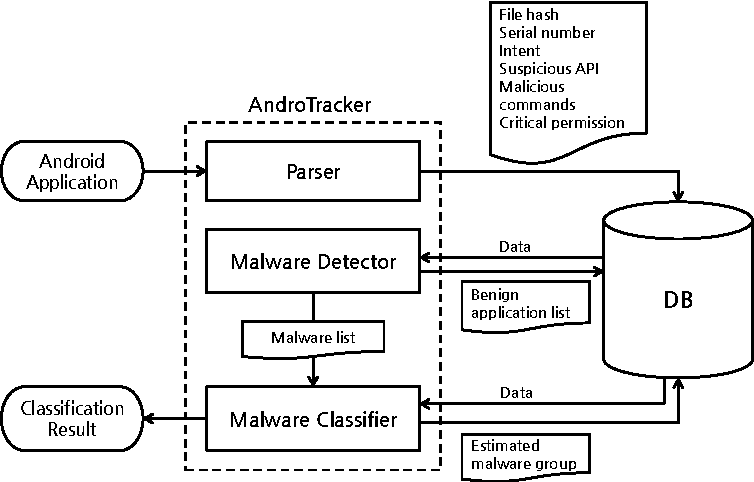 PDF] AndroTracker : Creator Information based Android Malware