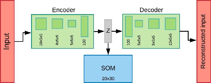 Figure 1 for Deep Neural Maps