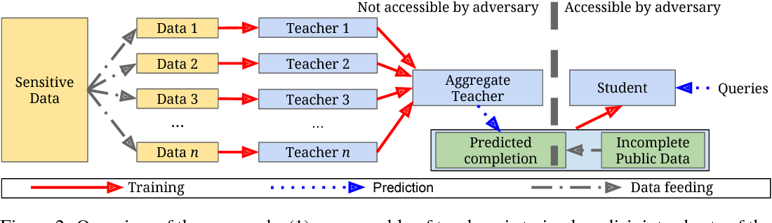 Figure 3 for Scalable Private Learning with PATE