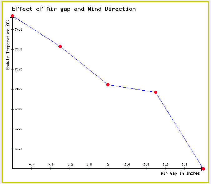 Figure 5 from Impact of wind and shading on energy contribution by
