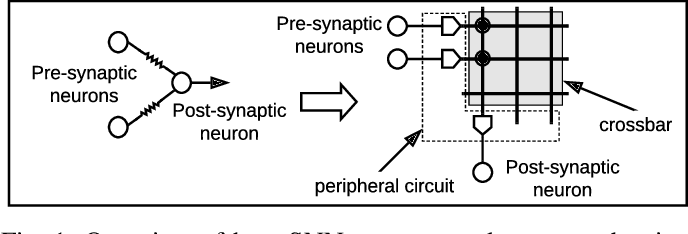 Figure 1 for Mapping Spiking Neural Networks to Neuromorphic Hardware
