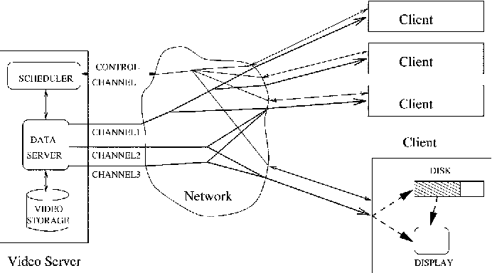 Fig. 1. Overview of video delivery system architecture.