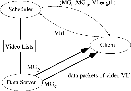 Fig. 3. Interaction among client, data server, and scheduler.