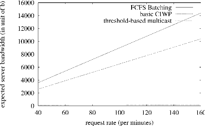 Fig. 7. Server bandwith versus request rate.