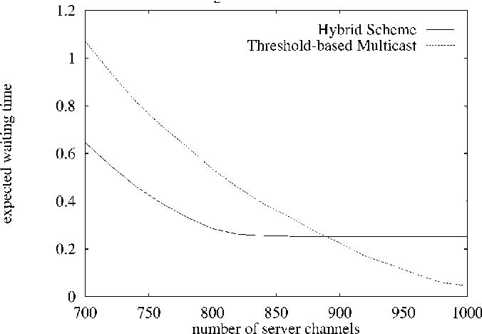 Fig. 13. Performance of the hybrid scheme.