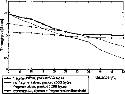 Figure 3 from Dynamic adaptation of IEEE 802.11b frame length for ...
