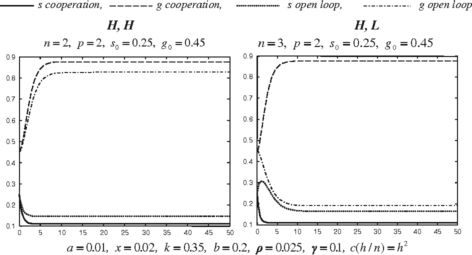 Fig. 3 Cases HH and HL for a grazing system where b(g) = b