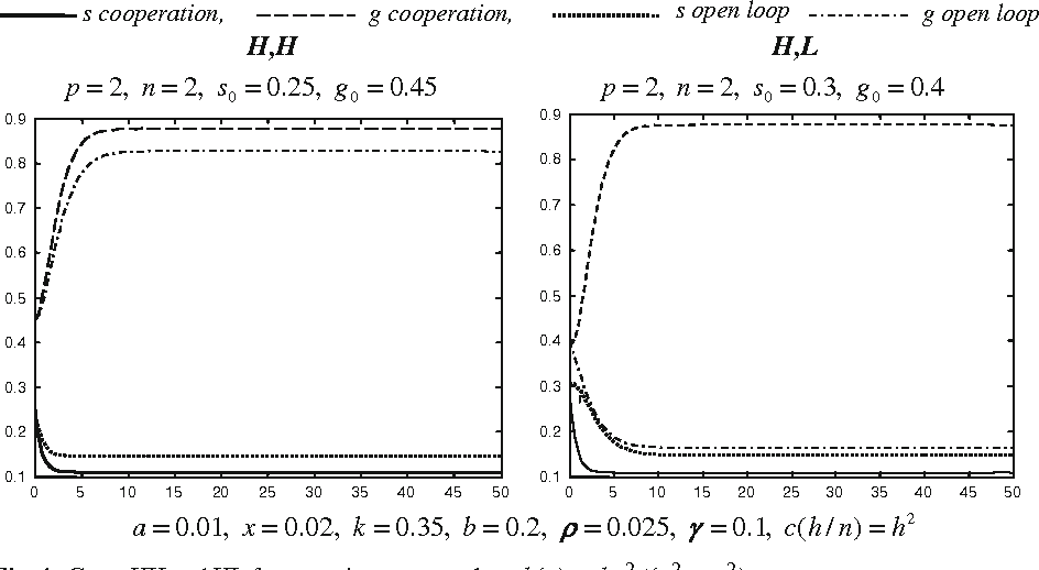 Fig. 4 Cases HH and HL for a grazing system where b(g) = bg2/(x2 + g2)