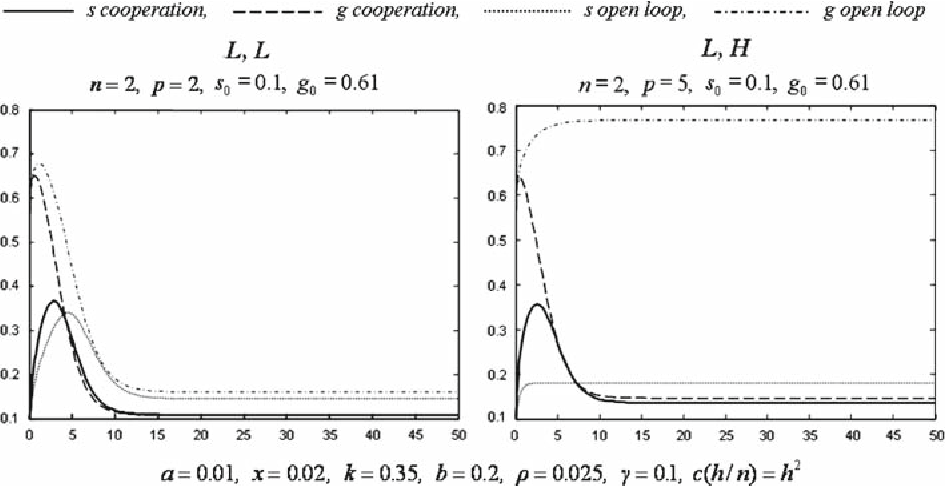 Fig. 5 Cases LL and LH for a grazing system where b(g) = b