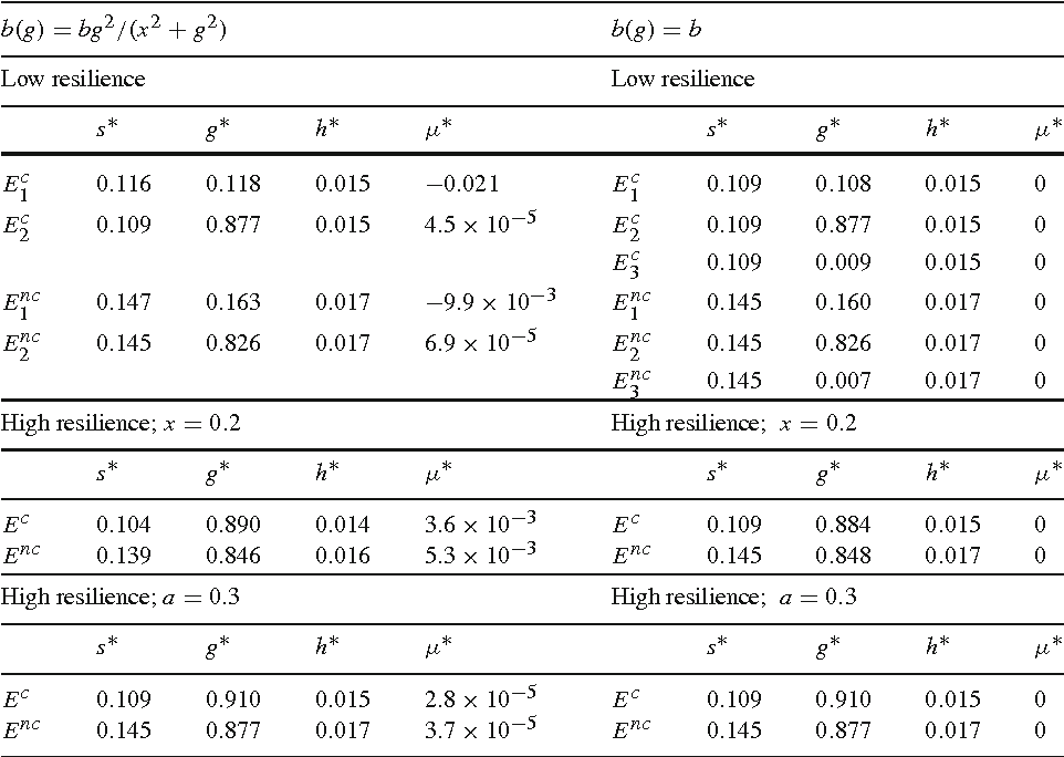 Table 2 The effect of resilience on the number of steady states