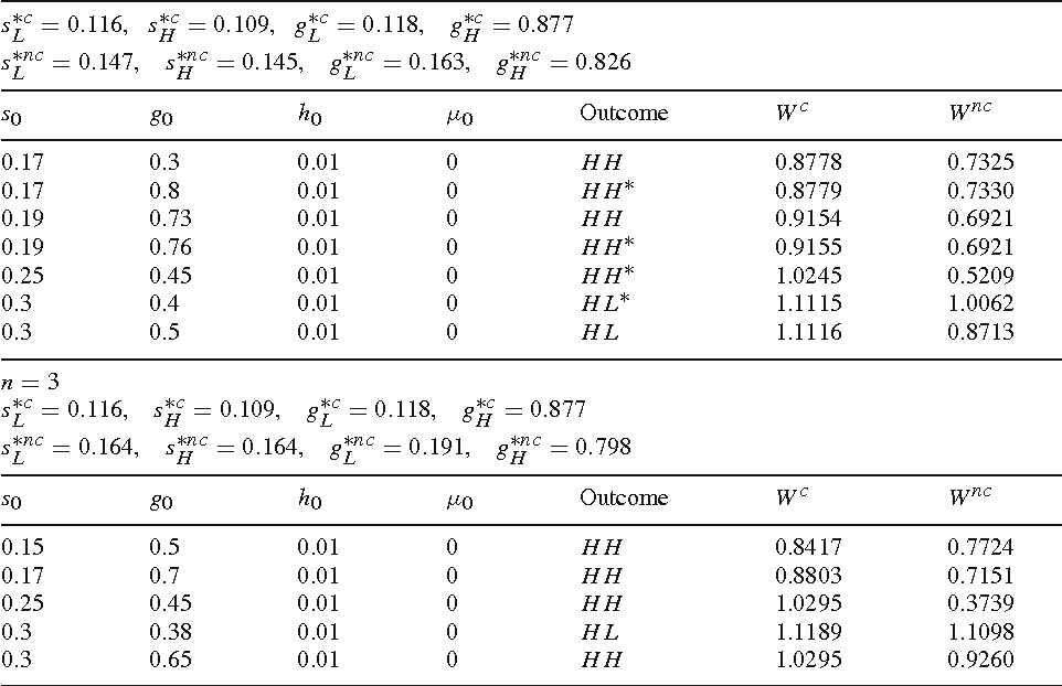 Table 4 Simulations for a grazing system where b(g) = bg2/(x2 + g2)