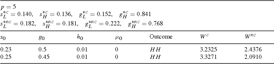 Table 4 continued p = 5