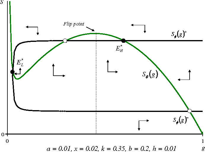 Fig. 1 Phase diagram of the livestock–grass interaction for system (1b,3)