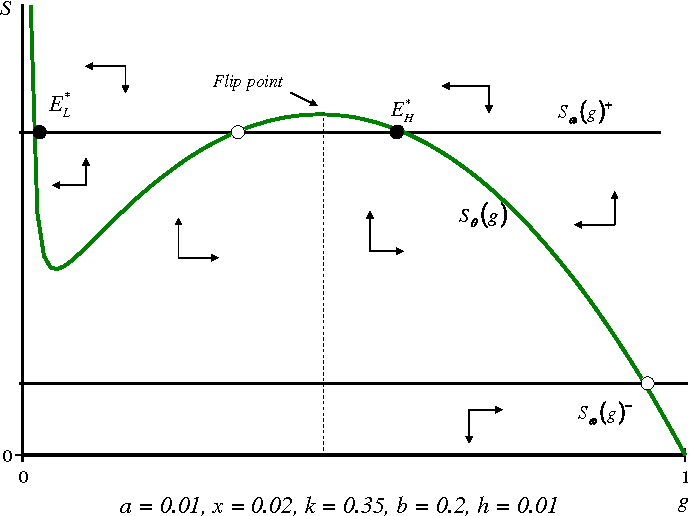 Fig. 2 Phase diagram of the livestock–grass interaction for system (1b,3)