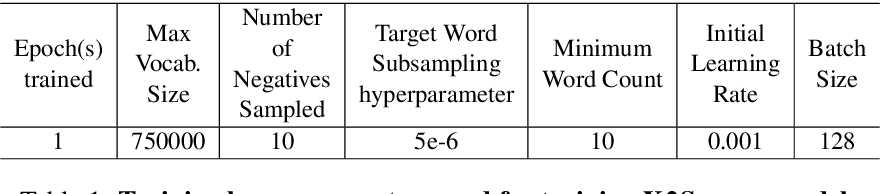 Figure 1 for Obtaining Better Static Word Embeddings Using Contextual Embedding Models