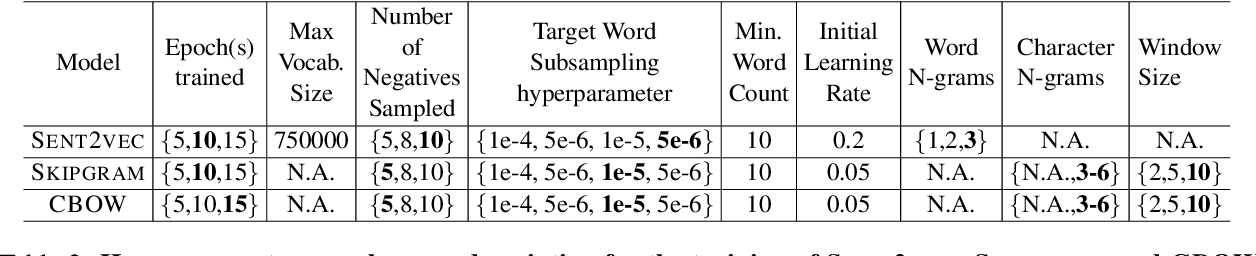 Figure 3 for Obtaining Better Static Word Embeddings Using Contextual Embedding Models