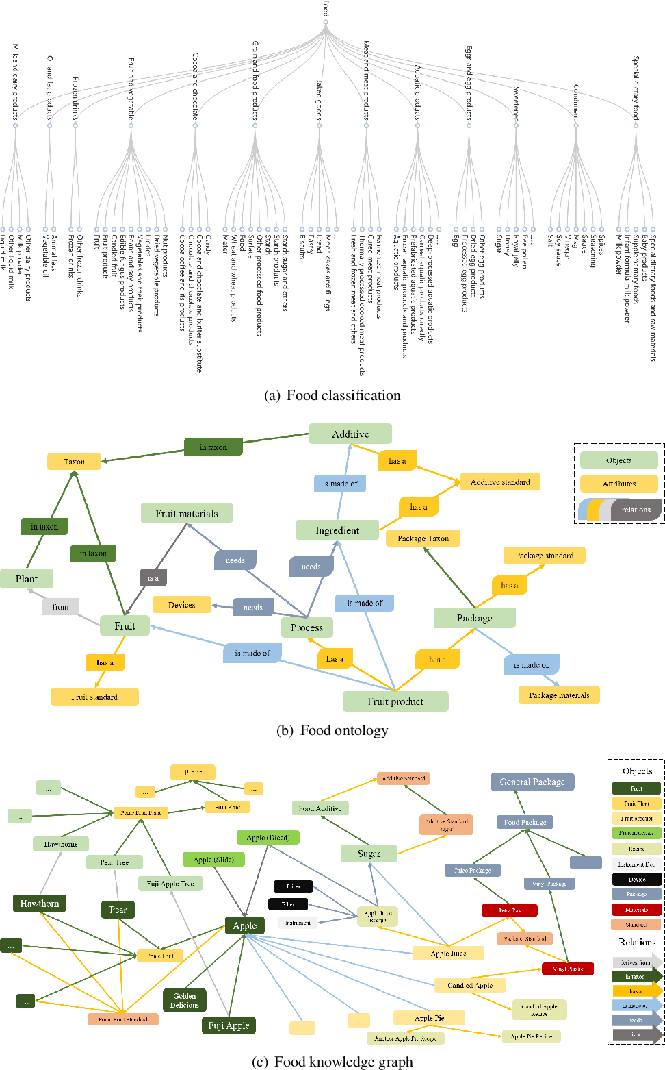 Figure 1 for Towards Building a Food Knowledge Graph for Internet of Food